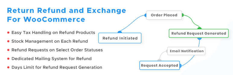 Read more about the article Return Refund and Exchange For WooCommerce   MakeWebBetter   exchange,refund,return,RMA,woocommerce